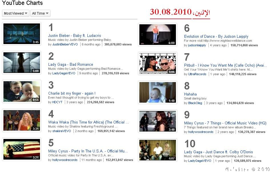 youtube most viewed video 30.08.2010