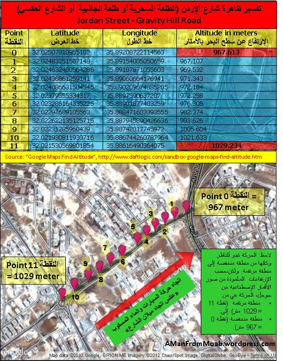 Gravity Road, Jordan Street, Amman الطلعة السحرية أو طلعة الجاذبية أو الشارع العكسي في شارع الأردن