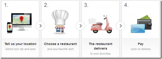 Only four easy steps for ordering a meal from Hellofood Jordan!