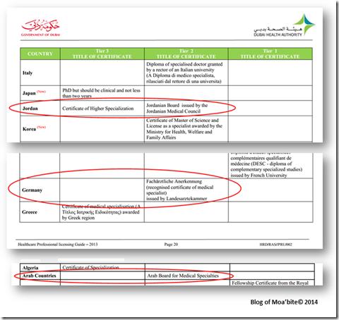 """البورد الأردني والبورد العربي مساويان من حيث """"درجة التأهيل"""" للبورد الألماني. هذه التخصصات الثلاثة تعطي مؤهلات من الدرجة الثانية Tier 2 Qualifications:"""